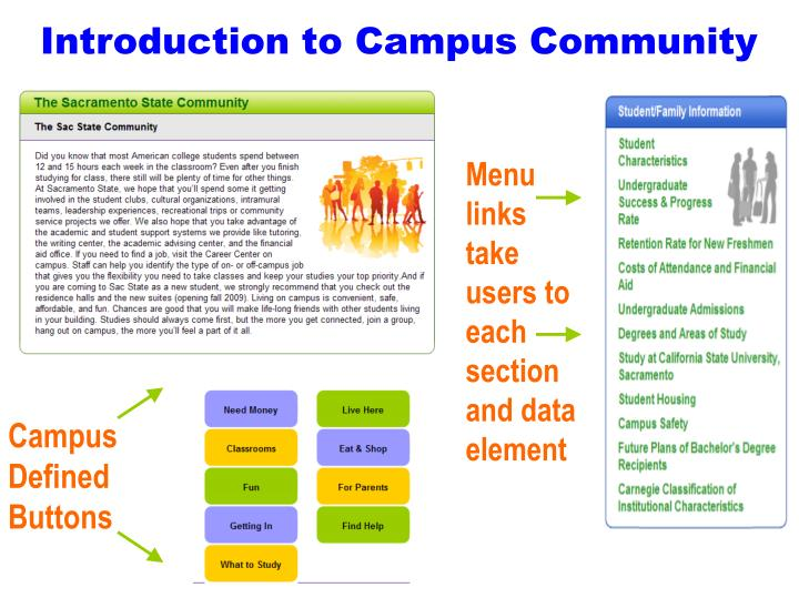 Introduction to Campus Community