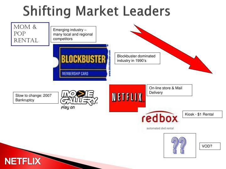 Shifting Market Leaders