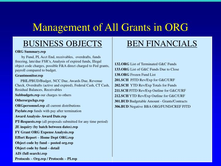 Management of All Grants in ORG