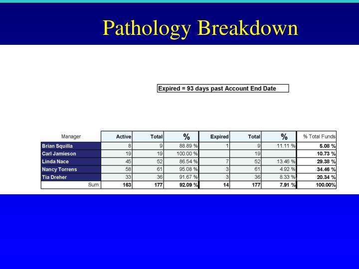 Pathology Breakdown