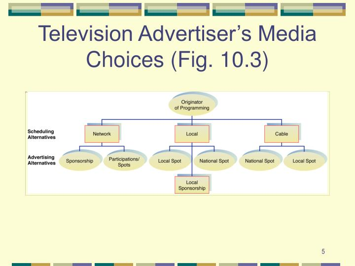 Television Advertiser's Media Choices (Fig. 10.3)