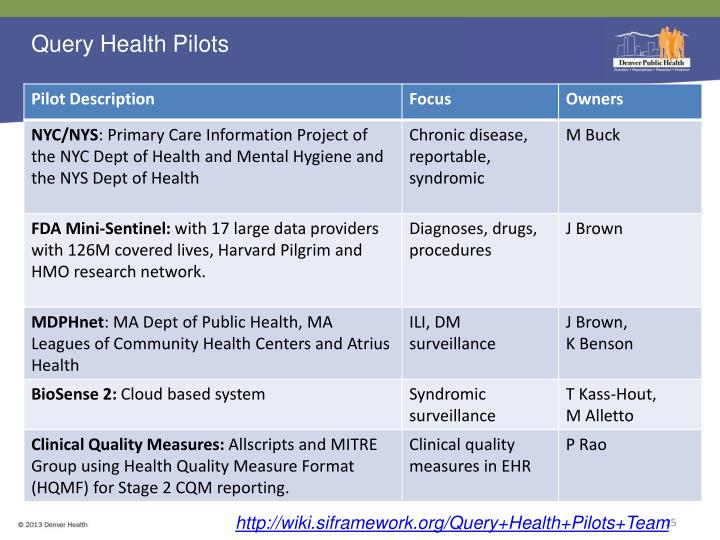 Query Health Pilots