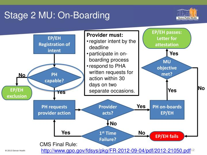 Stage 2 MU: On-Boarding