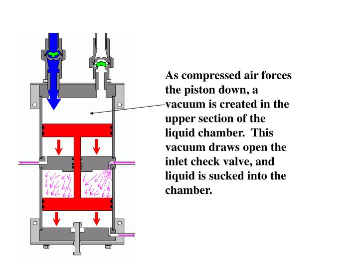 As compressed air forces the piston down, a vacuum is created in the upper section of the liquid chamber.  This vacuum draws open the inlet check valve, and liquid is sucked into the chamber.
