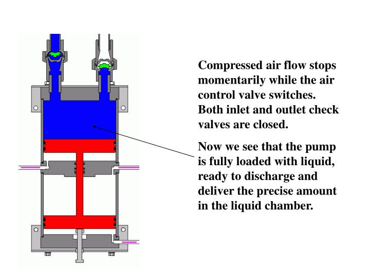 Compressed air flow stops momentarily while the air control valve switches. Both inlet and outlet check valves are closed.