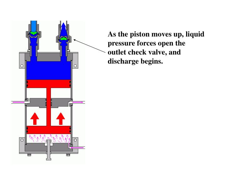 As the piston moves up, liquid pressure forces open the outlet check valve, and discharge begins.