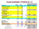 funds available fy2012 13 2