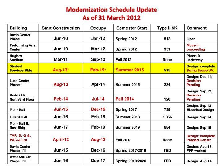 Modernization Schedule Update