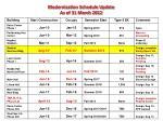 modernization schedule update as of 31 march 2012
