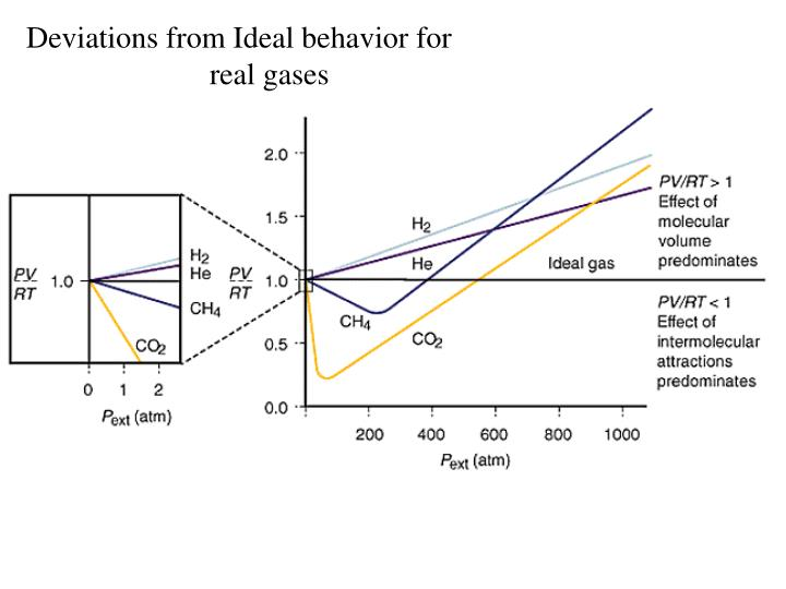 Deviations from Ideal behavior for