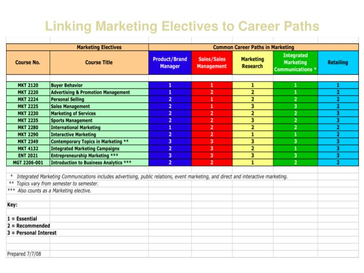 Linking Marketing Electives to Career Paths