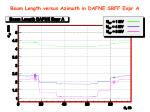beam length versus azimuth in dafne srff expr a