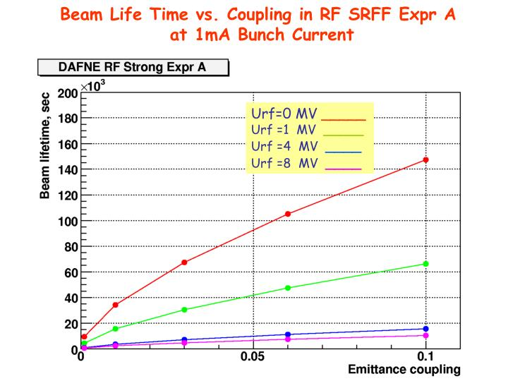 Beam Life Time vs. Coupling in RF SRFF Expr A