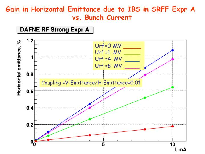 Gain in Horizontal Emittance due to IBS in SRFF Expr A