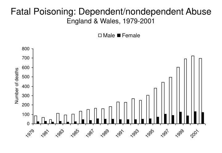 Fatal Poisoning: Dependent/nondependent Abuse