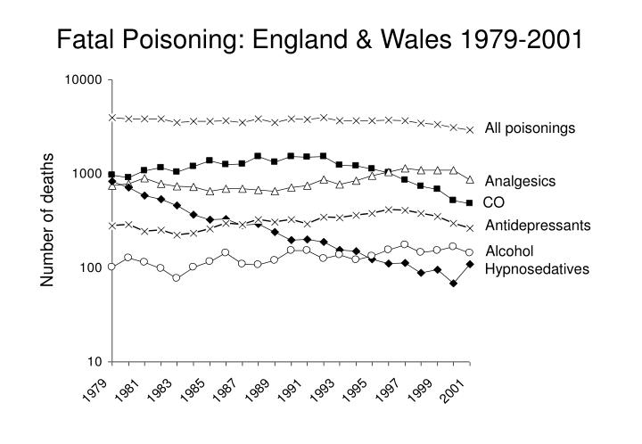Fatal Poisoning: England & Wales
