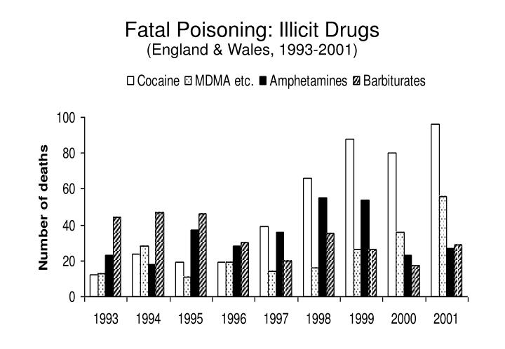 Fatal Poisoning: Illicit Drugs