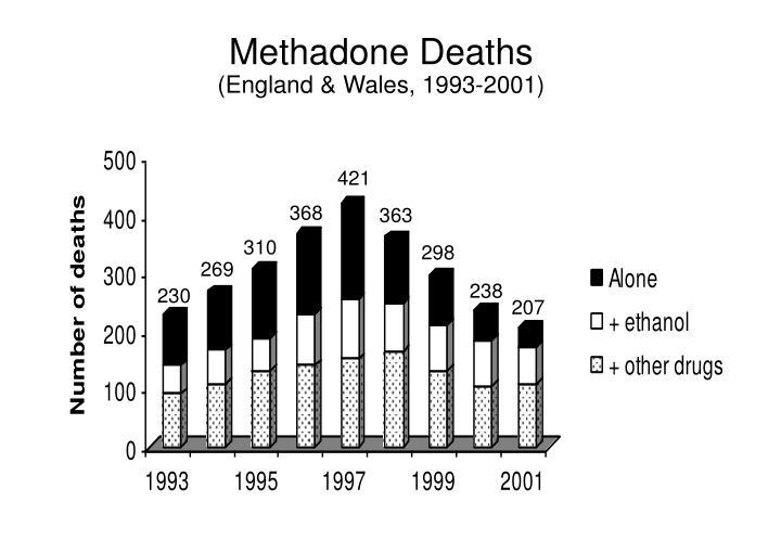 Methadone Deaths