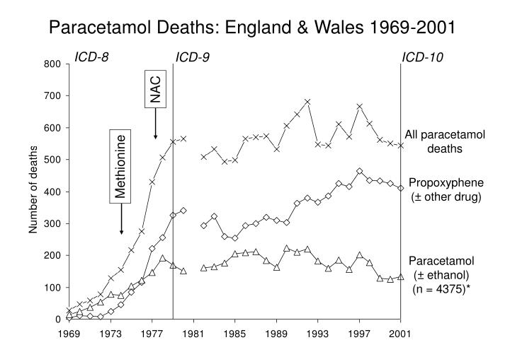 Paracetamol Deaths: England & Wales 1969-
