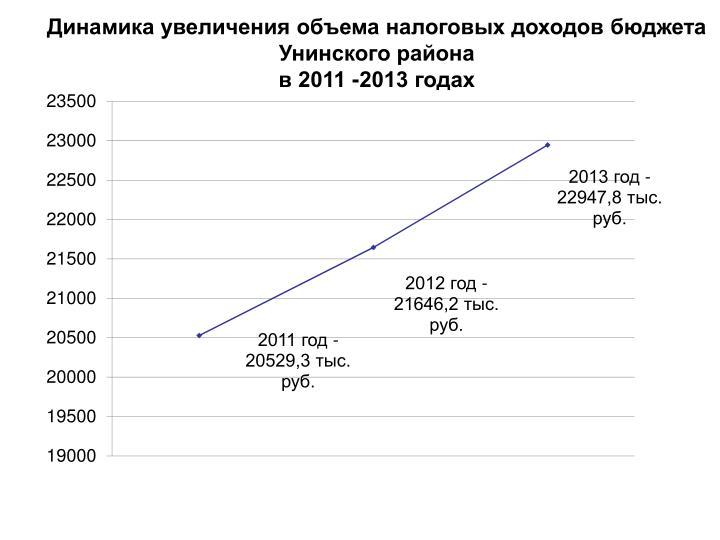 Динамика увеличения объема налоговых доходов бюджета Унинского района