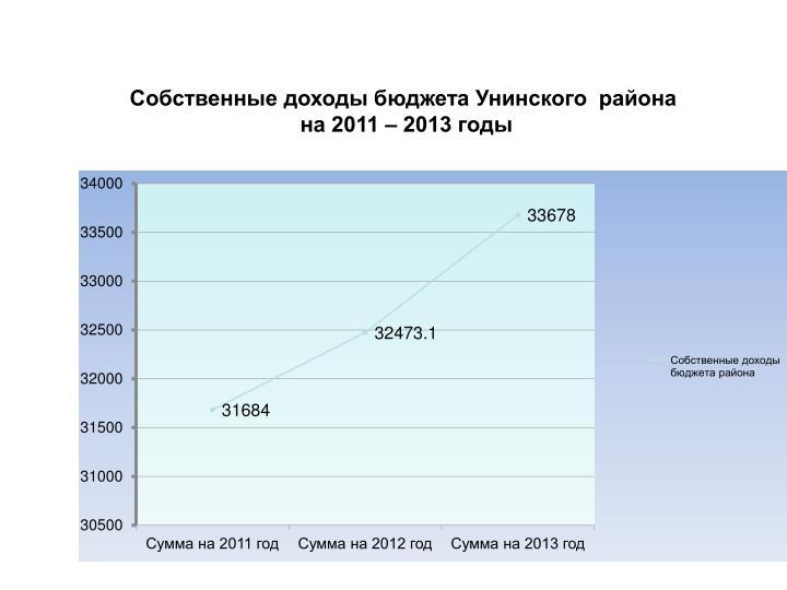 Собственные доходы бюджета Унинского  района