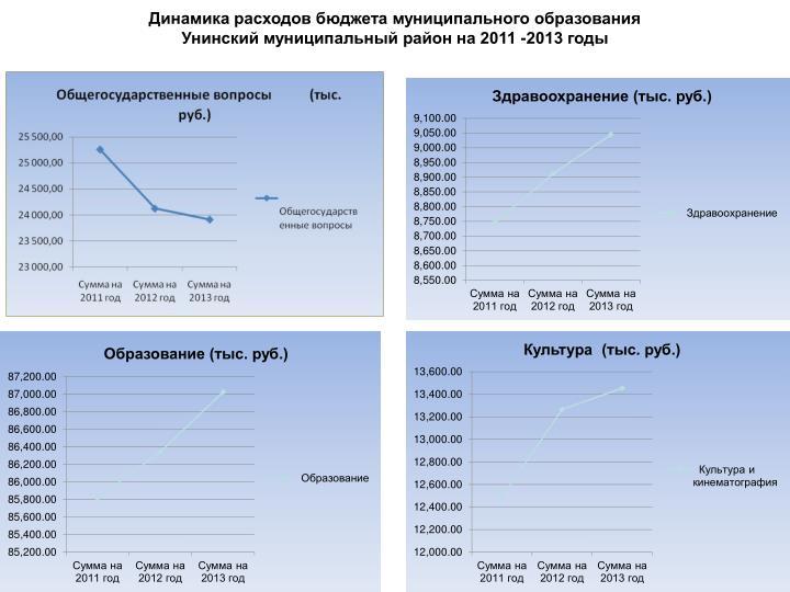 Динамика расходов бюджета муниципального образования                                                                                               Унинский муниципальный район на 2011 -2013 годы