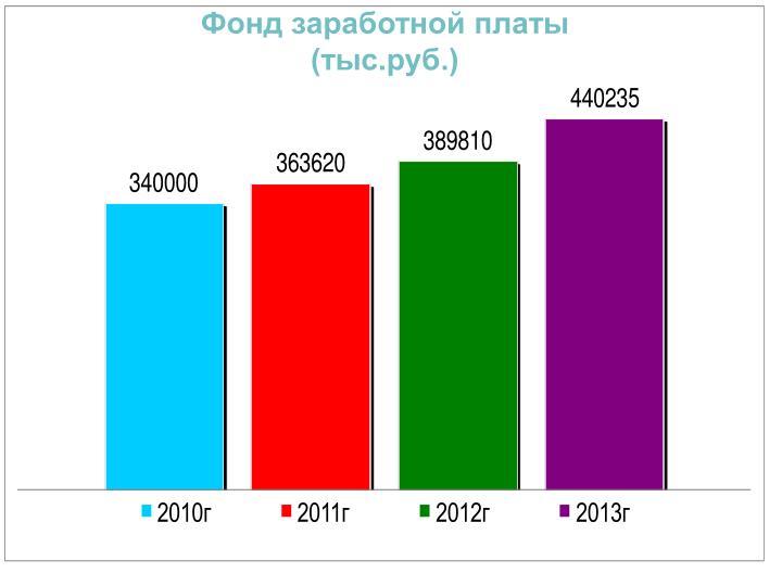 Фонд заработной платы (тыс.руб.)