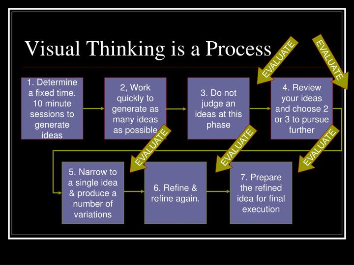 Visual Thinking is a Process