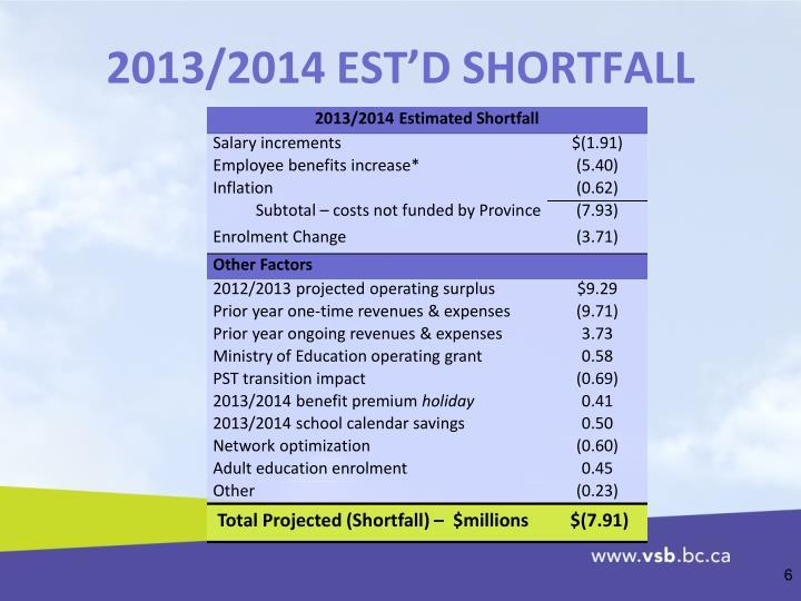 2013/2014 EST'D SHORTFALL