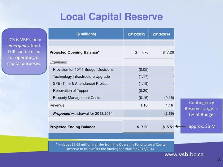 Local Capital Reserve
