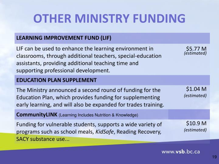 OTHER MINISTRY FUNDING