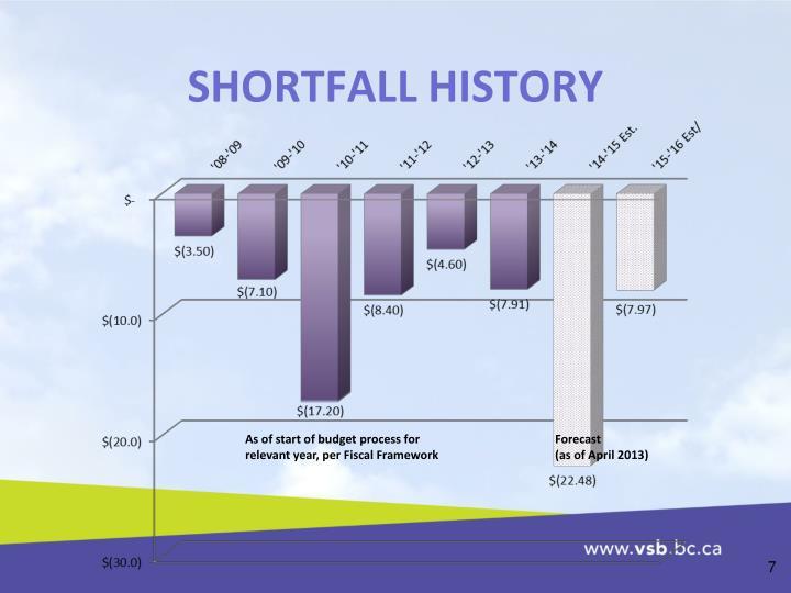 SHORTFALL HISTORY