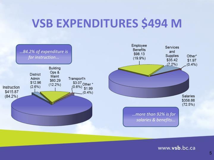 VSB EXPENDITURES $494 M