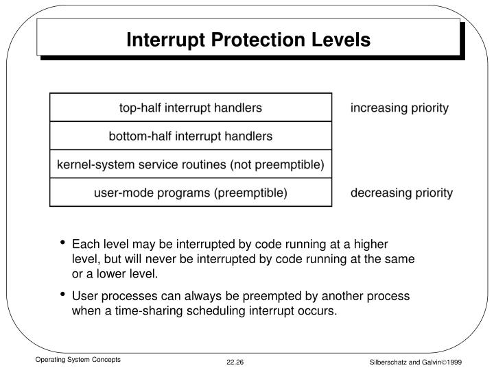 Interrupt Protection Levels