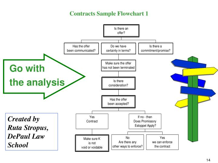 Contracts Sample Flowchart 1