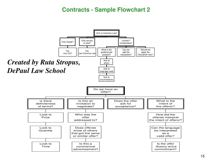 Contracts - Sample Flowchart 2