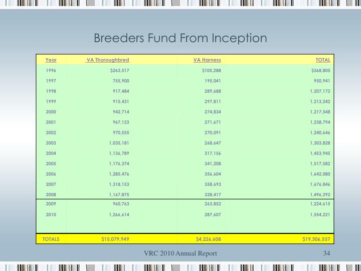 Breeders Fund From Inception