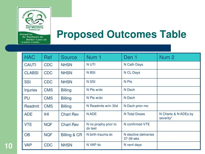 Proposed Outcomes Table