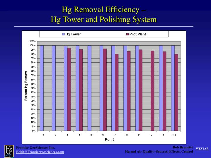 Hg Removal Efficiency –