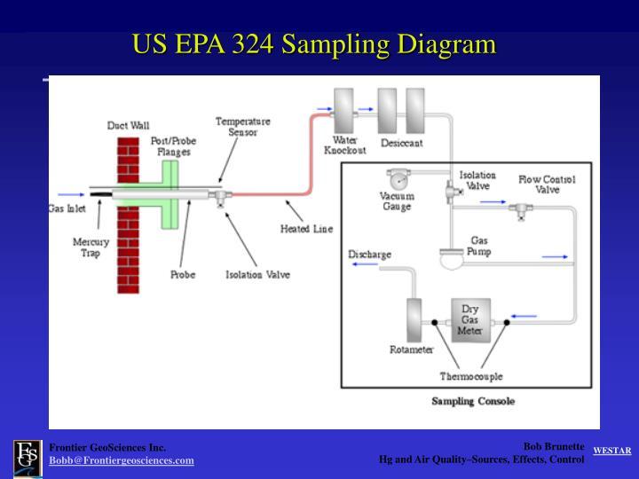 US EPA 324 Sampling Diagram