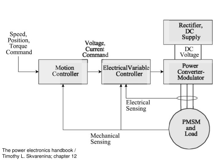 The power electronics handbook /