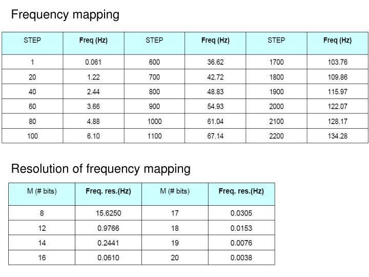 Frequency mapping