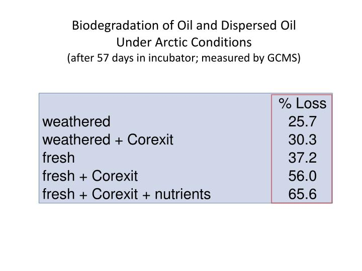 Biodegradation of Oil and Dispersed Oil