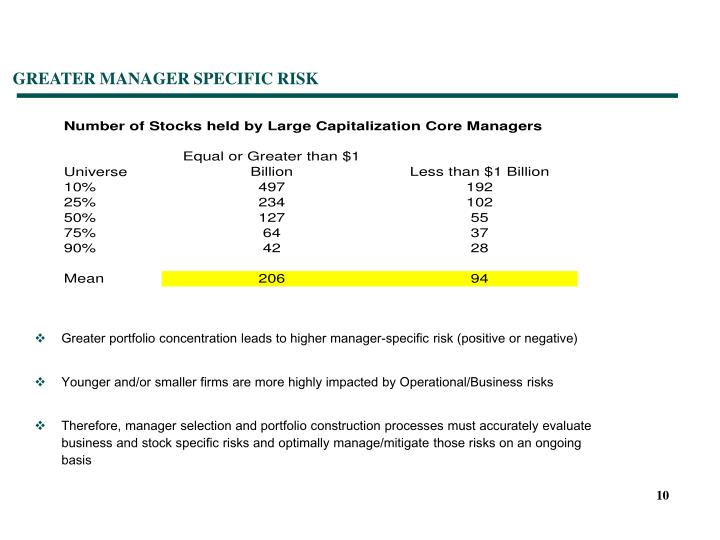 GREATER MANAGER SPECIFIC RISK