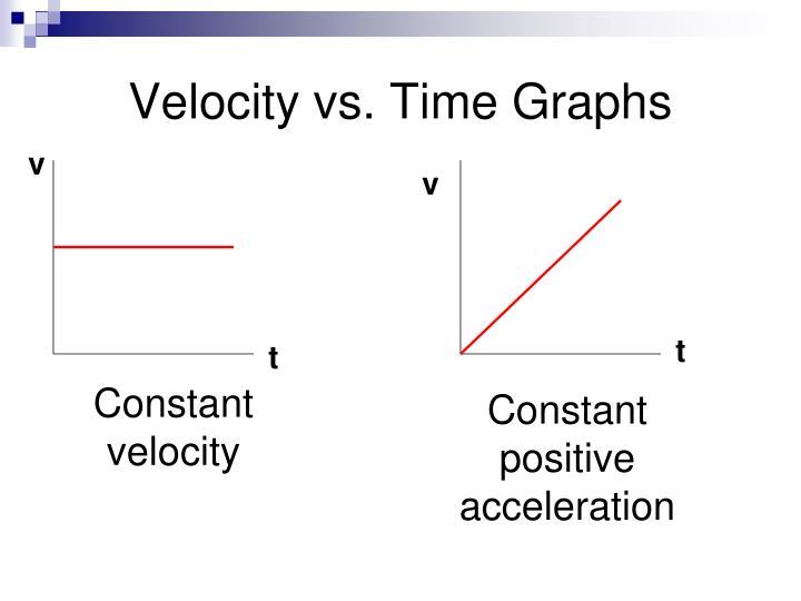 Velocity vs. Time Graphs