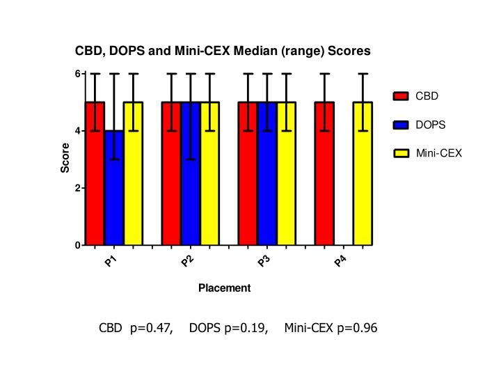 CBD  p=0.47,    DOPS p=0.19,    Mini-CEX p=0.96
