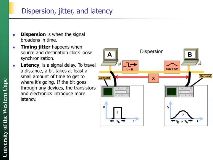 Dispersion, jitter, and latency