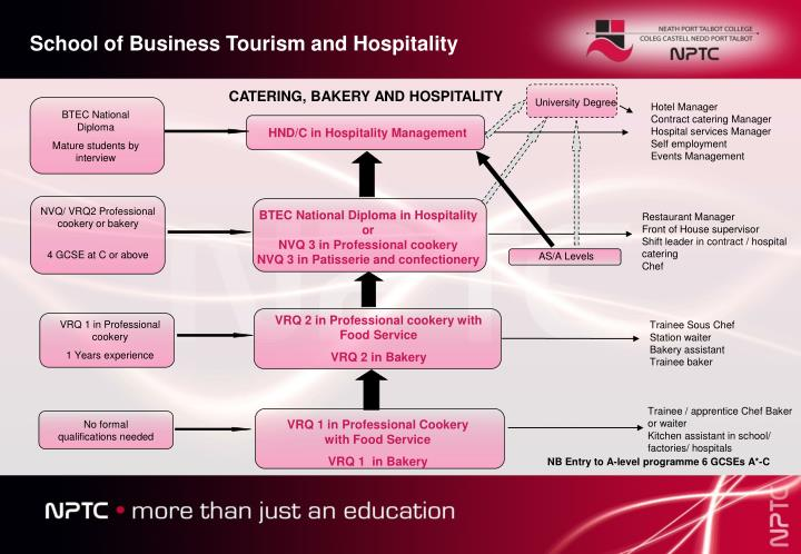 School of Business Tourism and Hospitality