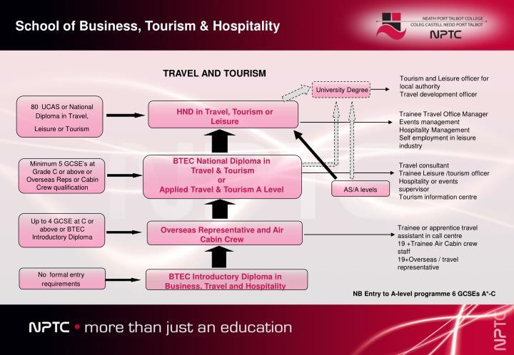 School of Business, Tourism & Hospitality