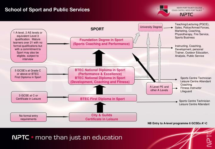 School of Sport and Public Services